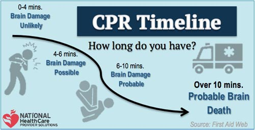 timeline of cpr before brain damage