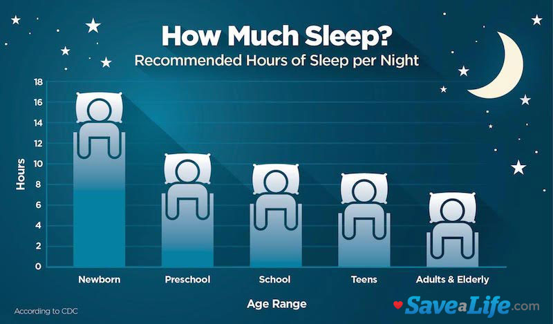 chart showing how much sleep is needed by age group